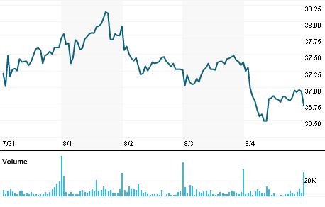 Chart for TSEM.OQ