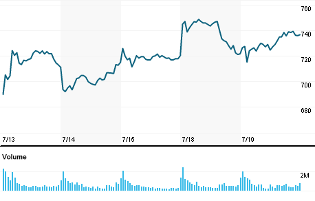 Chart for TSLA.O
