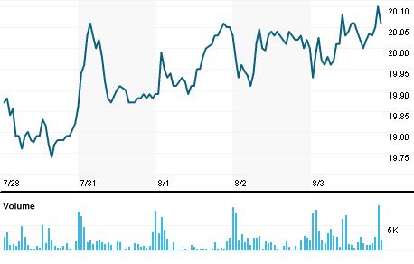 Chart for TSLX.N