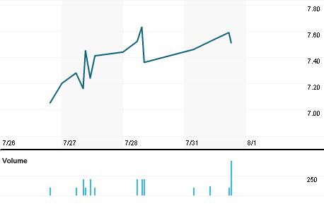 Chart for TSRI.OQ