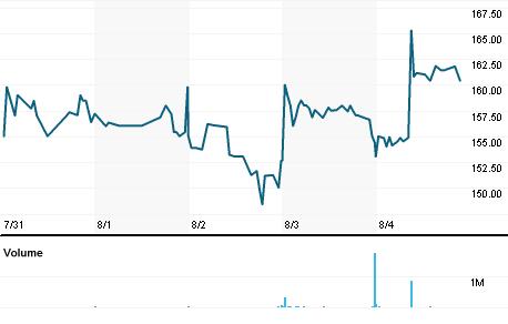 Chart for TTG.L