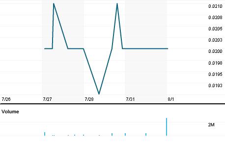 Chart for TTGL.SI