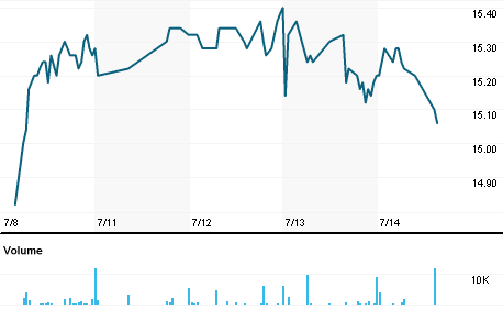 Chart for TTKG.DE