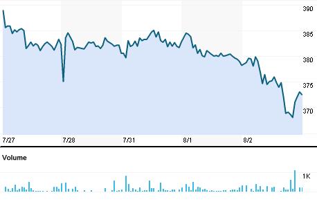 Chart for TVEL.BO