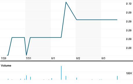 Chart for TXR.V