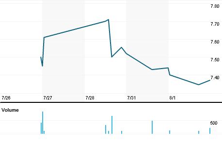 Chart for UBFO.OQ