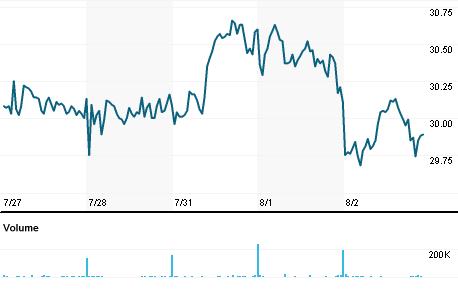 Chart for UBIP.PA