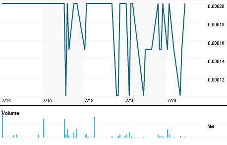 Chart for UBQU.PK