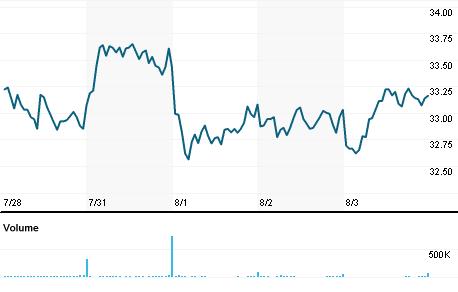 Chart for UBSI.O