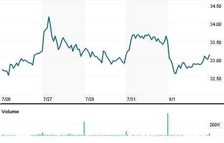 Chart for UBSI.OQ