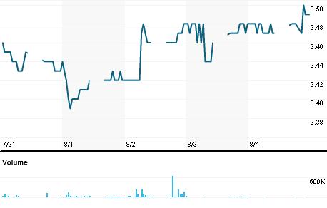 Chart for UCHI.KL