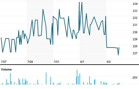 Chart for UEM.L