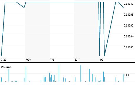 Chart for UHLN.PK