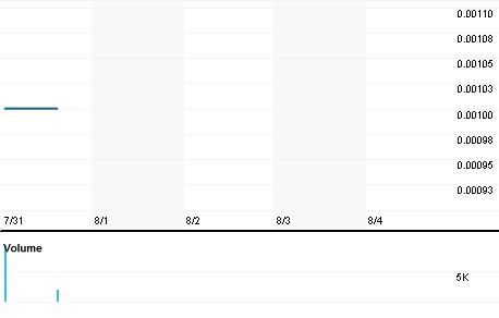 Chart for UITA.PK