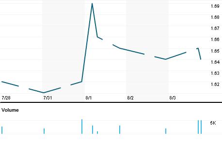Chart for UMEC.KL