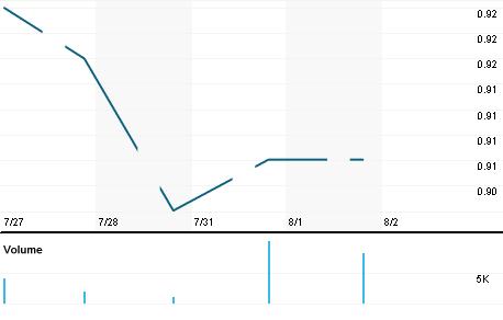 Chart for UMSN.KL