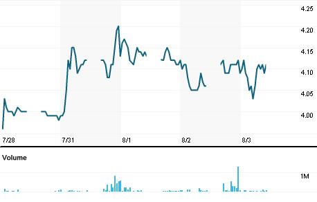 Chart for UMWS.KL