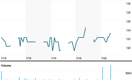 Chart for UNSP.JK
