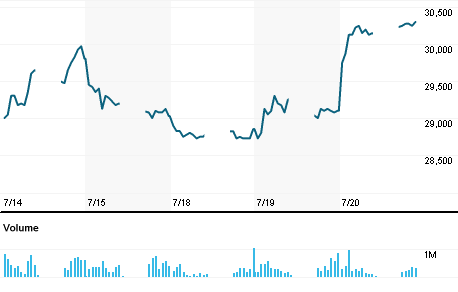 Chart for UNTR.JK