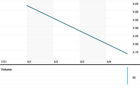 Chart for USBI.OQ
