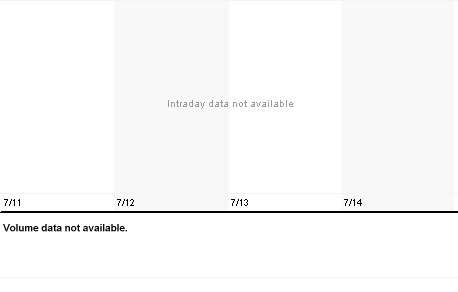 Chart for USNU.PK