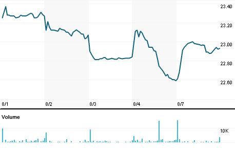 Chart for UTF.N