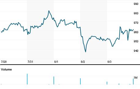Chart for UTG.L