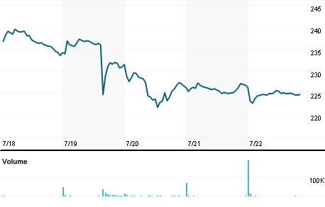 Chart for UTHR.OQ