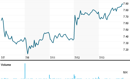 Chart for UTI.N