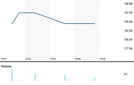 Chart for UTL.L