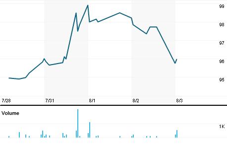 Chart for UTMD.DF