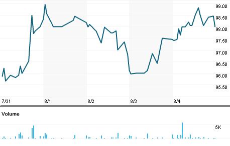 Chart for UTMD.O