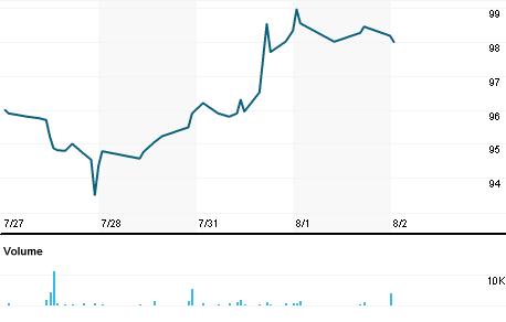 Chart for UTMD.OQ