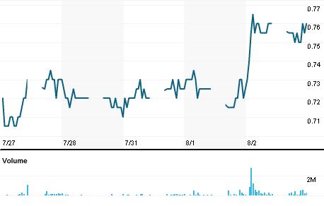 Chart for UZMA.KL