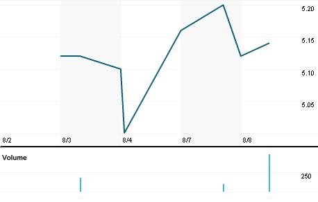 Chart for V3VGn.DE