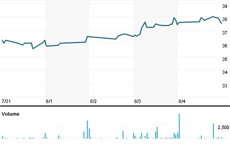 Chart for VABK.PK