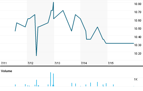 Chart for VALS.MI