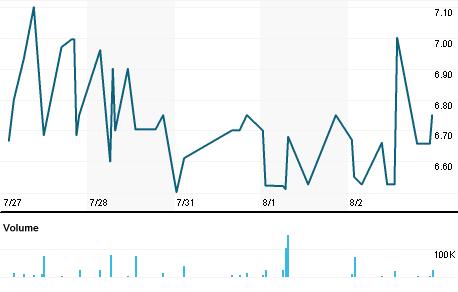Chart for VALX.L