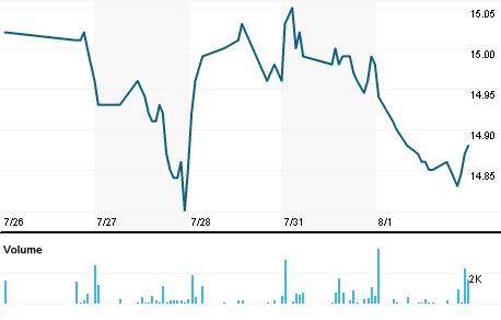 Chart for VBF.N