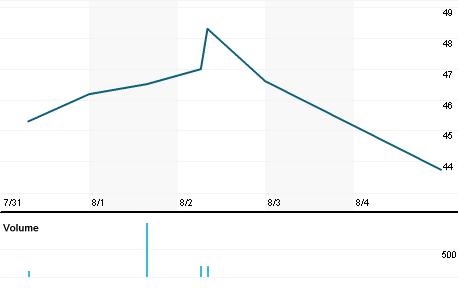 Chart for VBFC.OQ