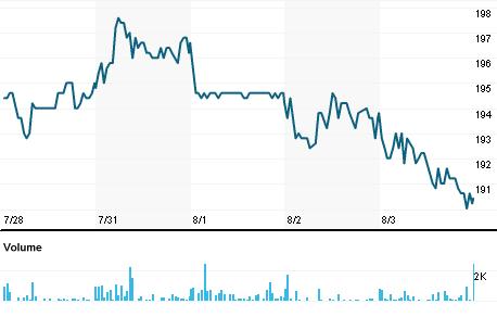 Chart for VBGb.ST