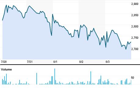 Chart for VDLI.BO
