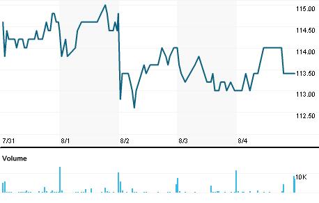 Chart for VEI.OL