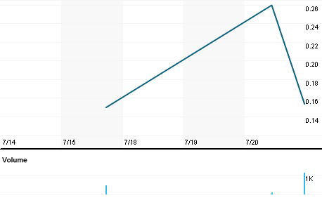 Chart for VEII.PK