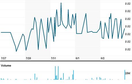 Chart for VELA.L