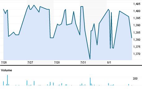 Chart for VELJ.BO