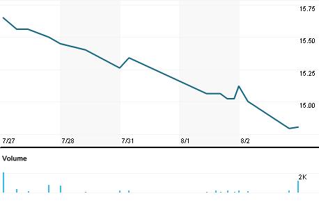 Chart for VHI.N