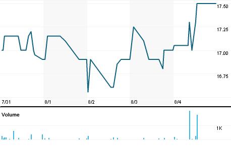 Chart for VIK1V.HE
