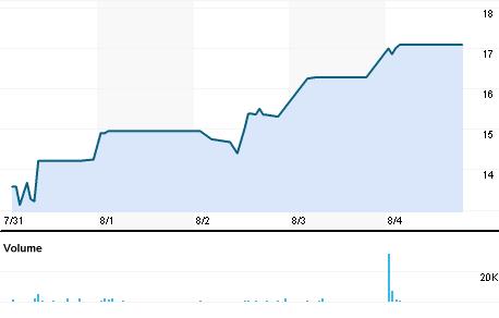 Visa Steel Ltd Stock Quote Visa Steel Ltd Company Overview