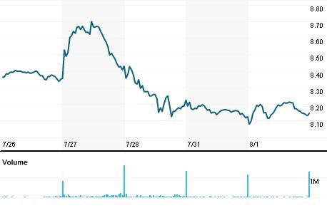 Chart for VIV.PA